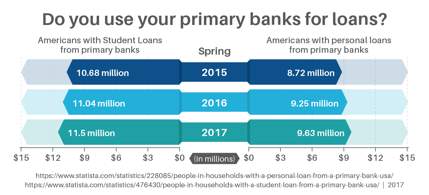 Do you use your primary banks for loans?