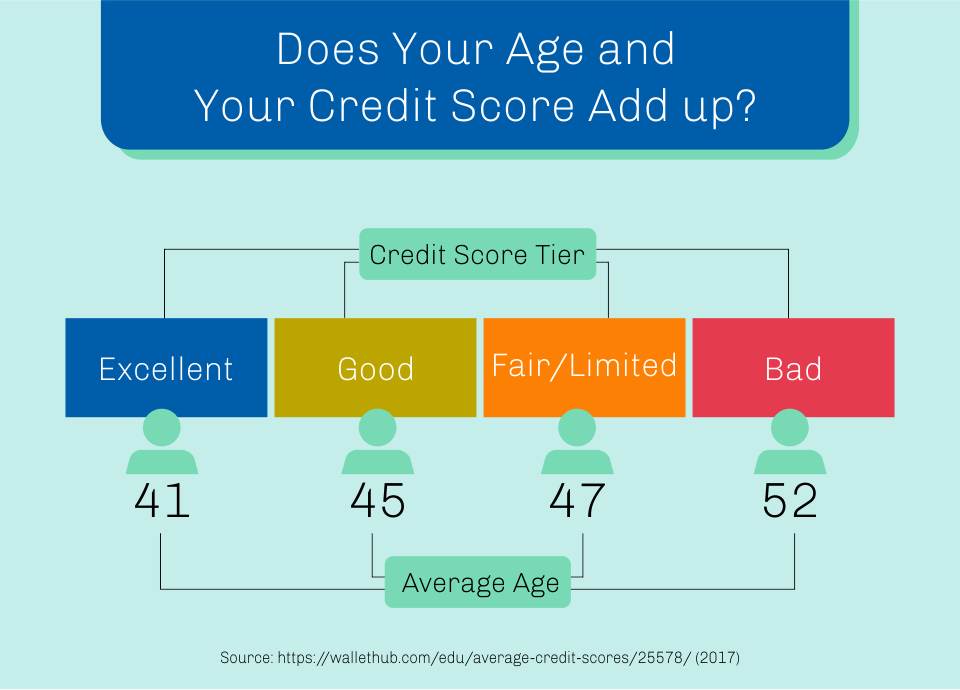 Does your age and your credit score add up?