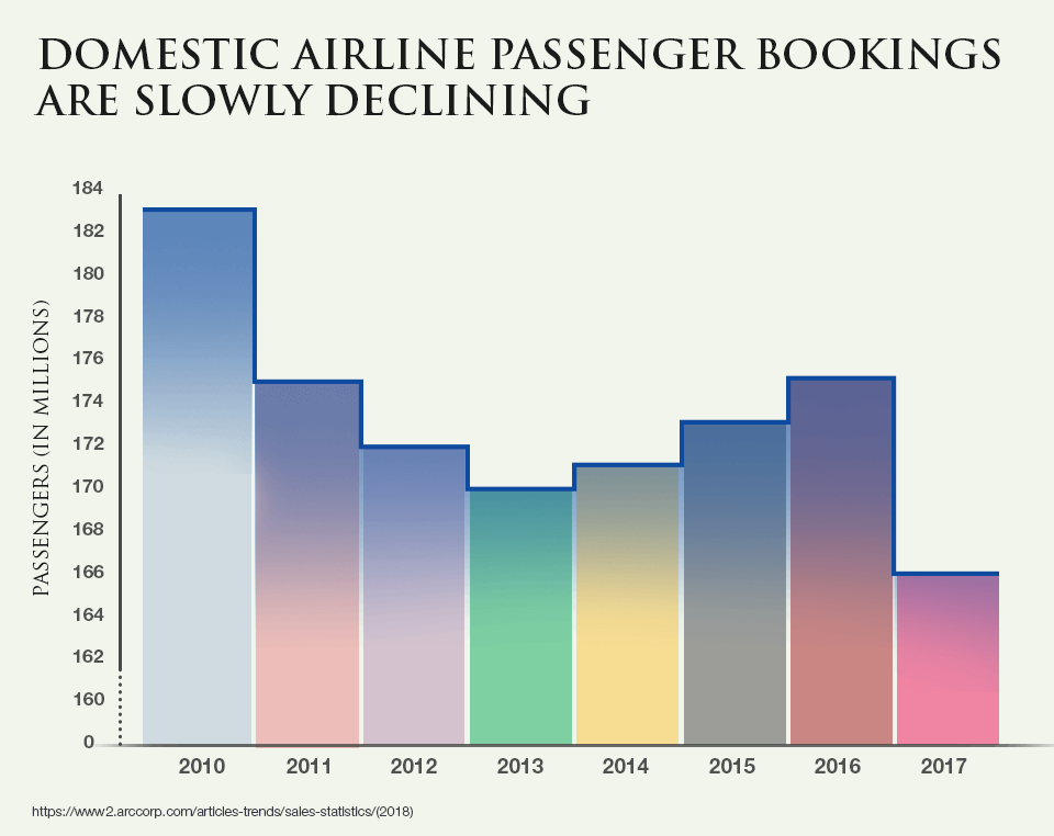 Domestic Airline Passenger Bookings Are Slowly Declining