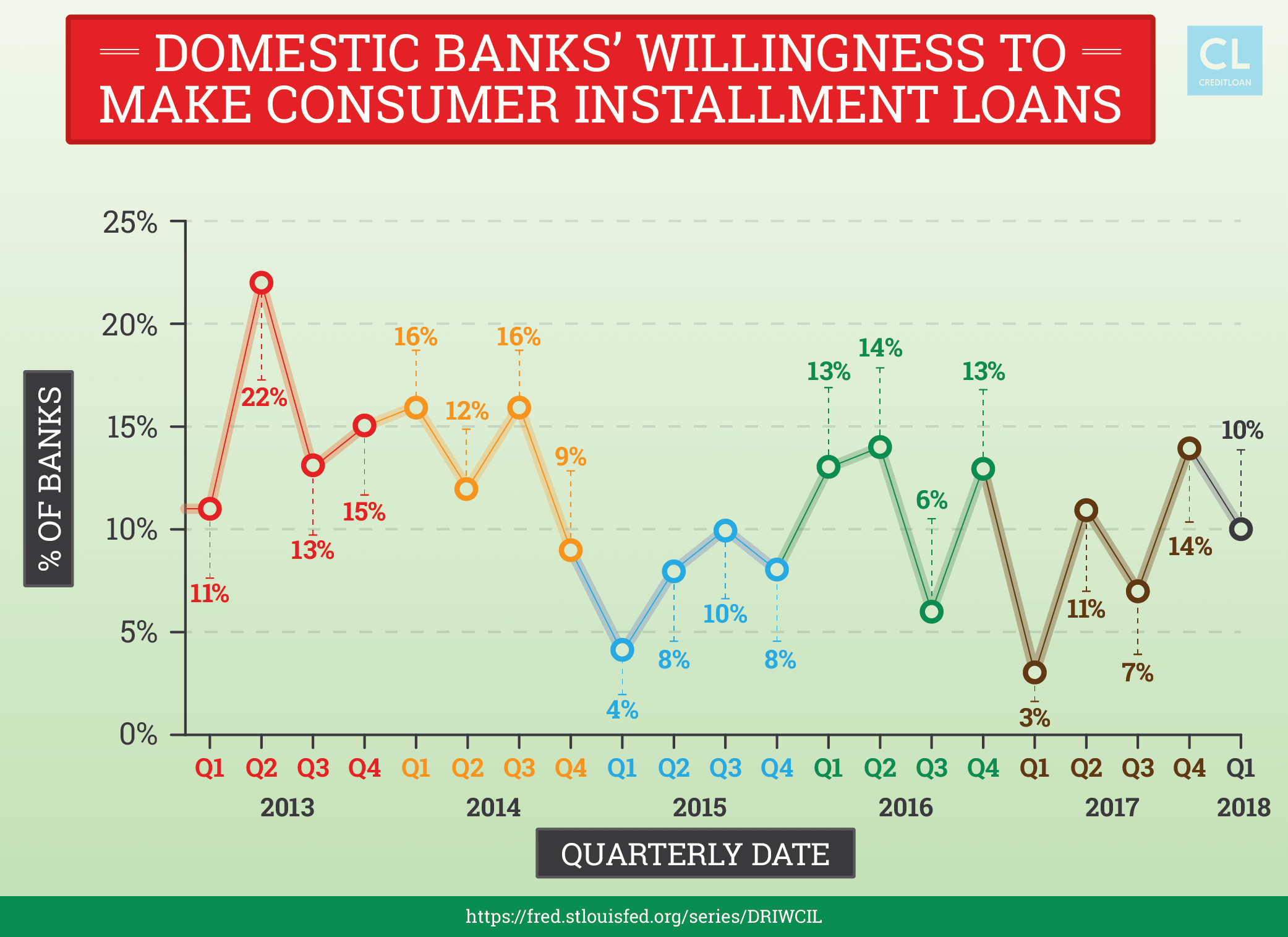Domestic Banks' Willingness to Make Consumer Installment Loans from 2013-2018