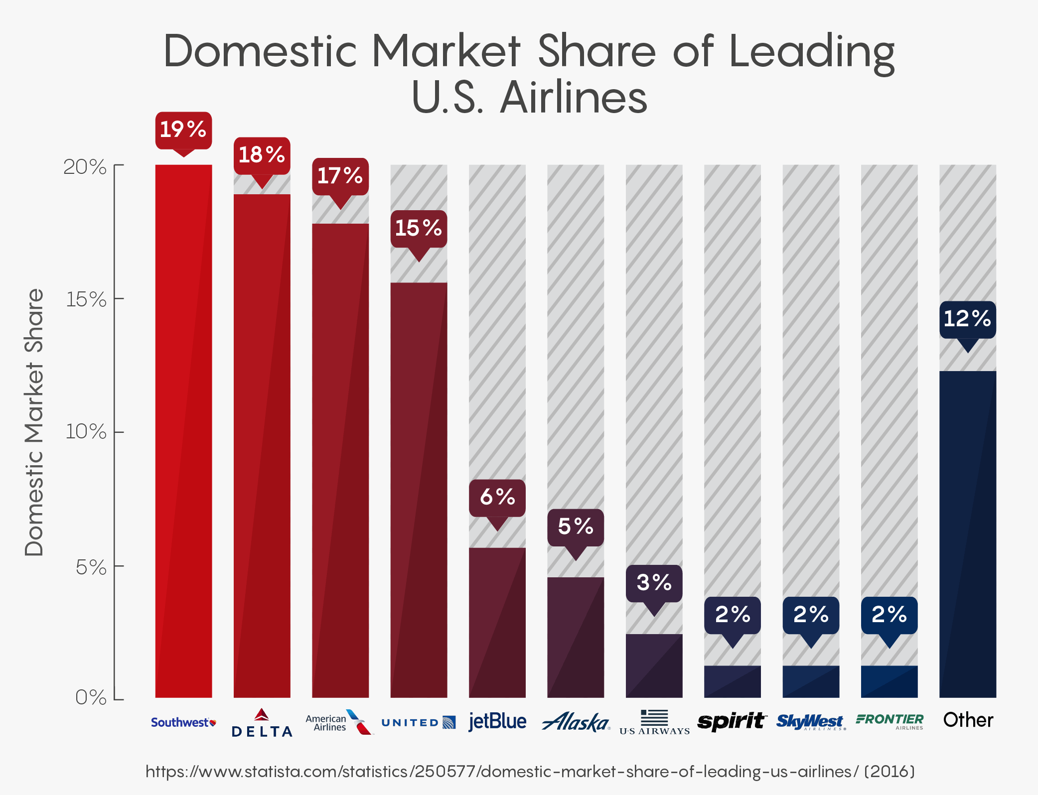 Domestic Market Share of Leading U.S. Airlines