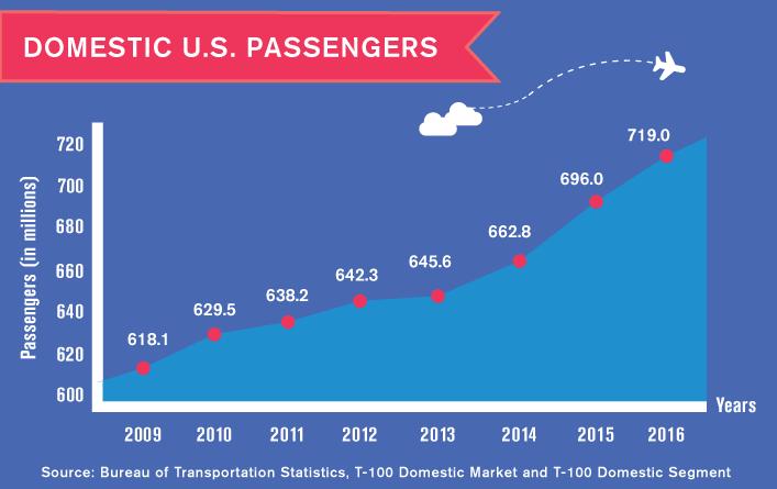 domestic U.S. passengers
