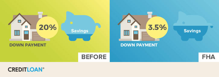 Down Payment and Savings