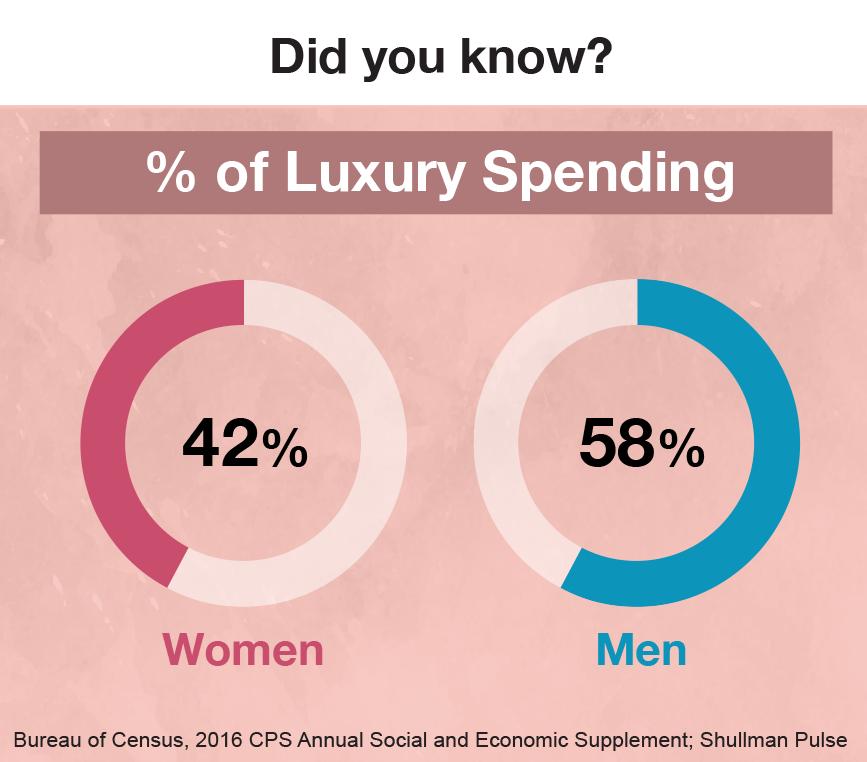 dyi luxury spending