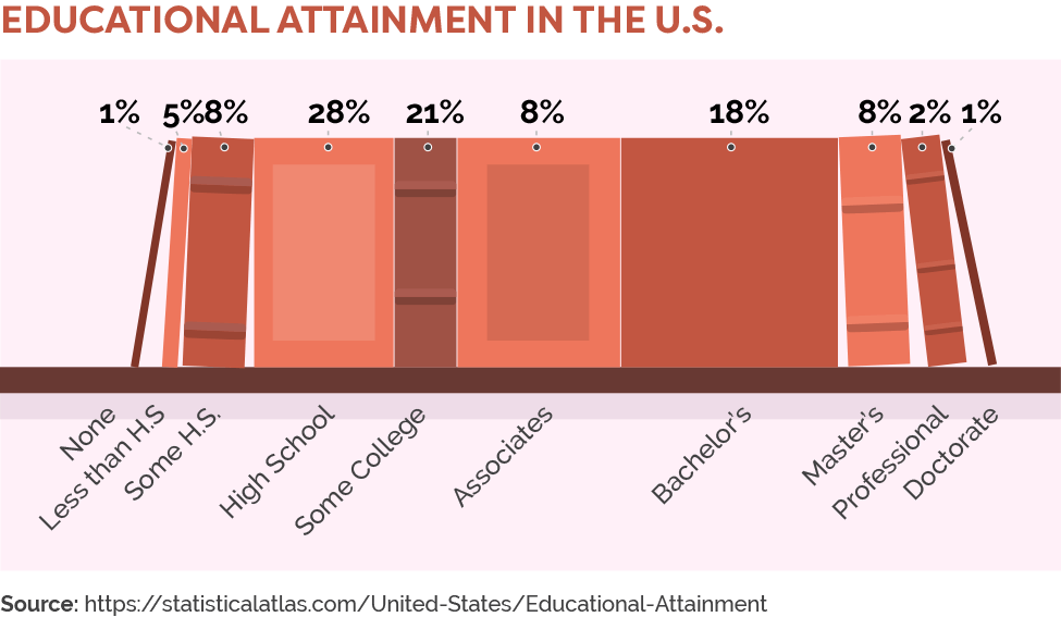 Educational attainment in the U.S.