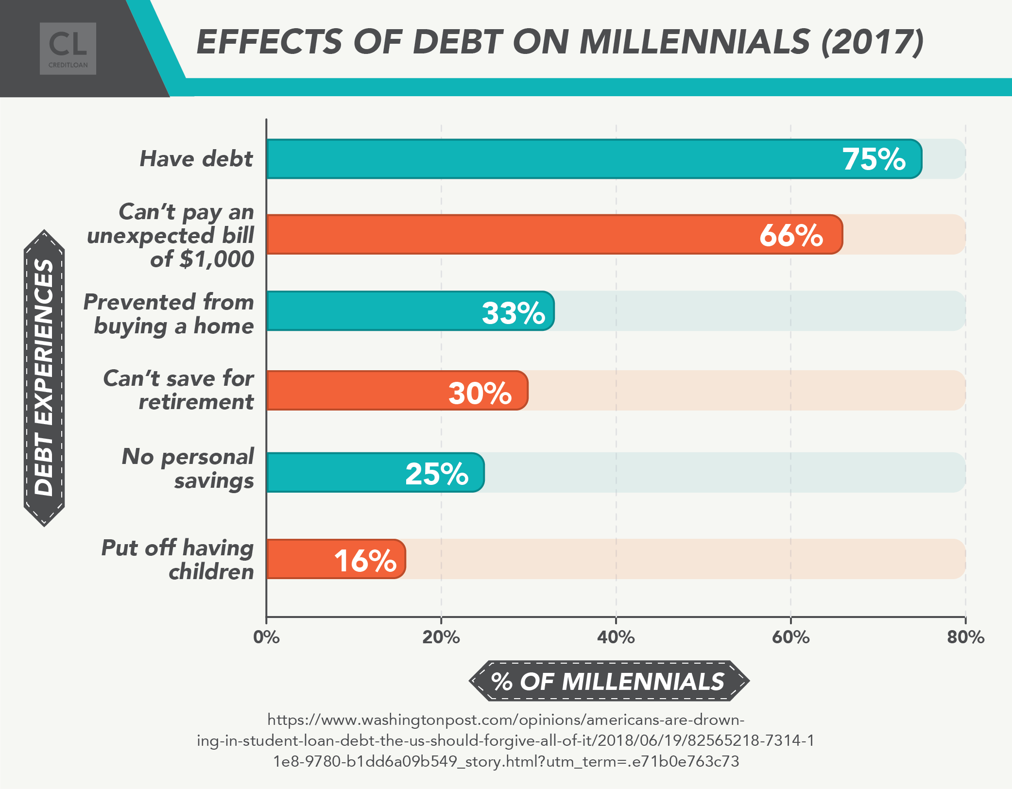 Effects of Debt On Millenials (2017)