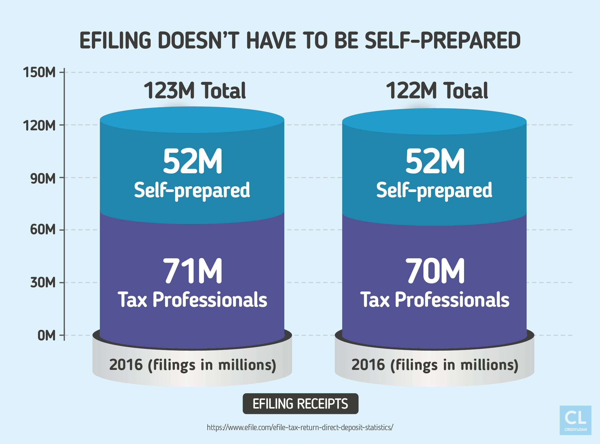 Efiling Doesn't Have to be Self-Prepared
