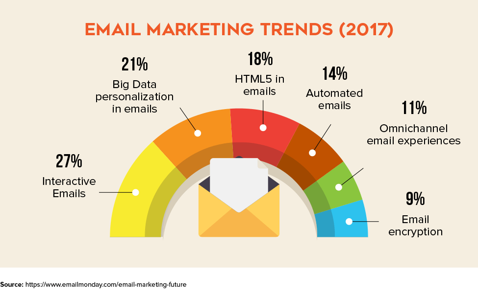 Email Marketing Trend (2017)