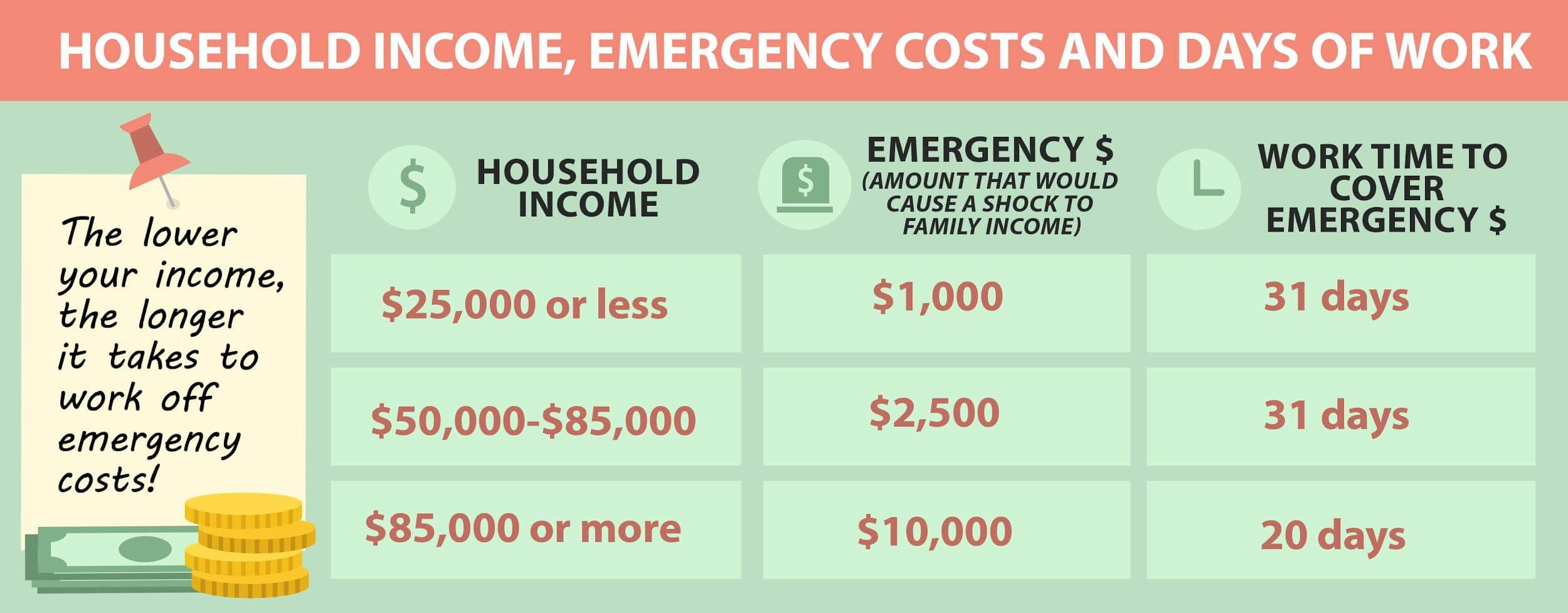 emergency costs vs days of work