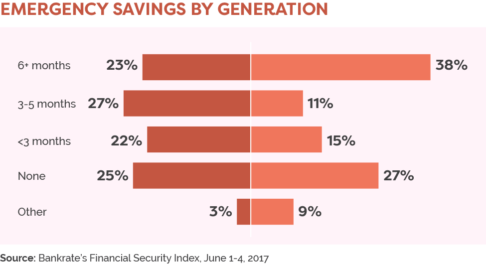 Emergency savings by generation