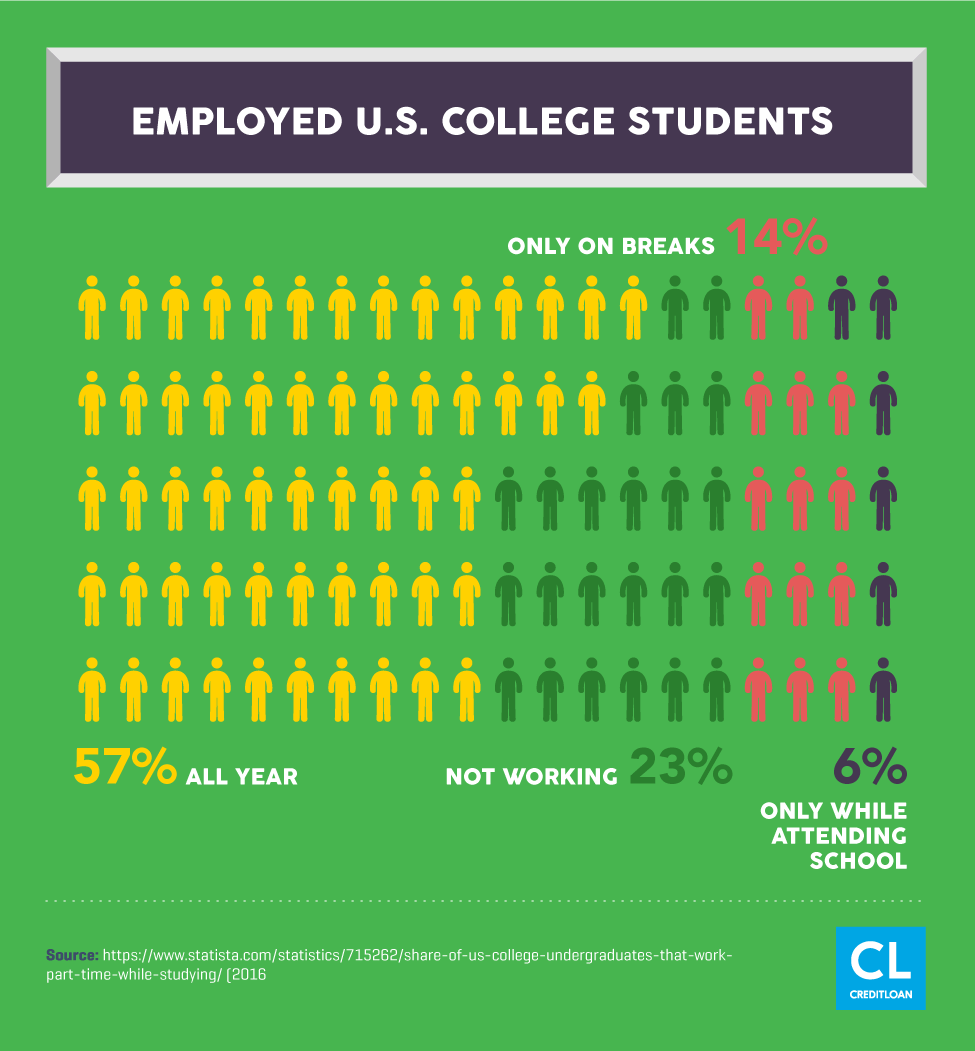 Employed U.S. College Students