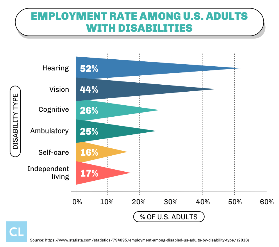Employment Rate Among U.S. Adults With Disabilities