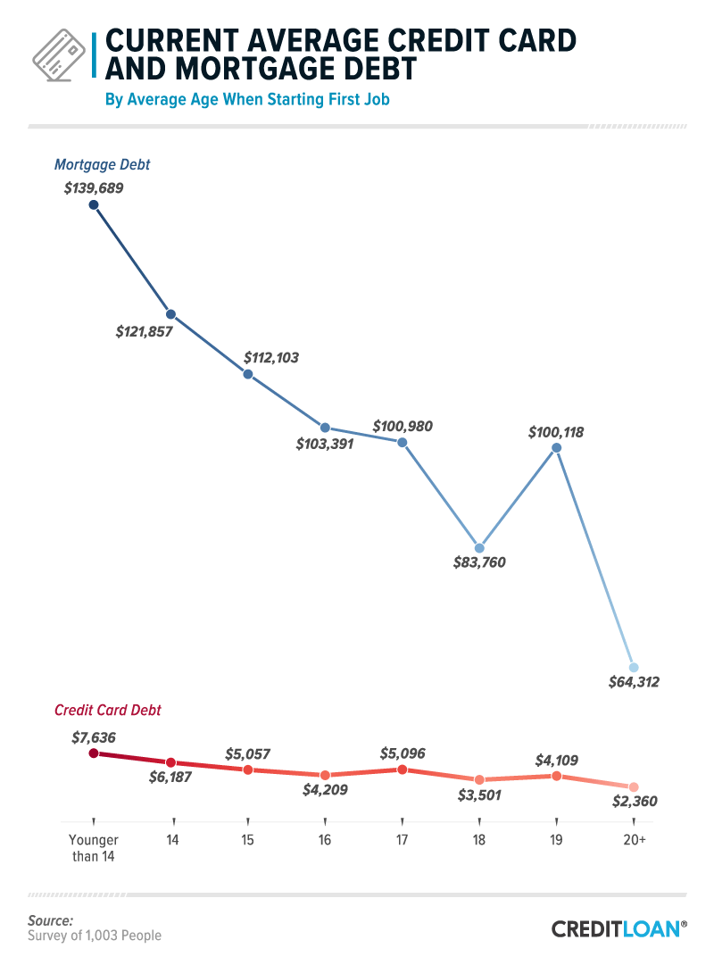 Current Average Credit Card and Mortgage Debt