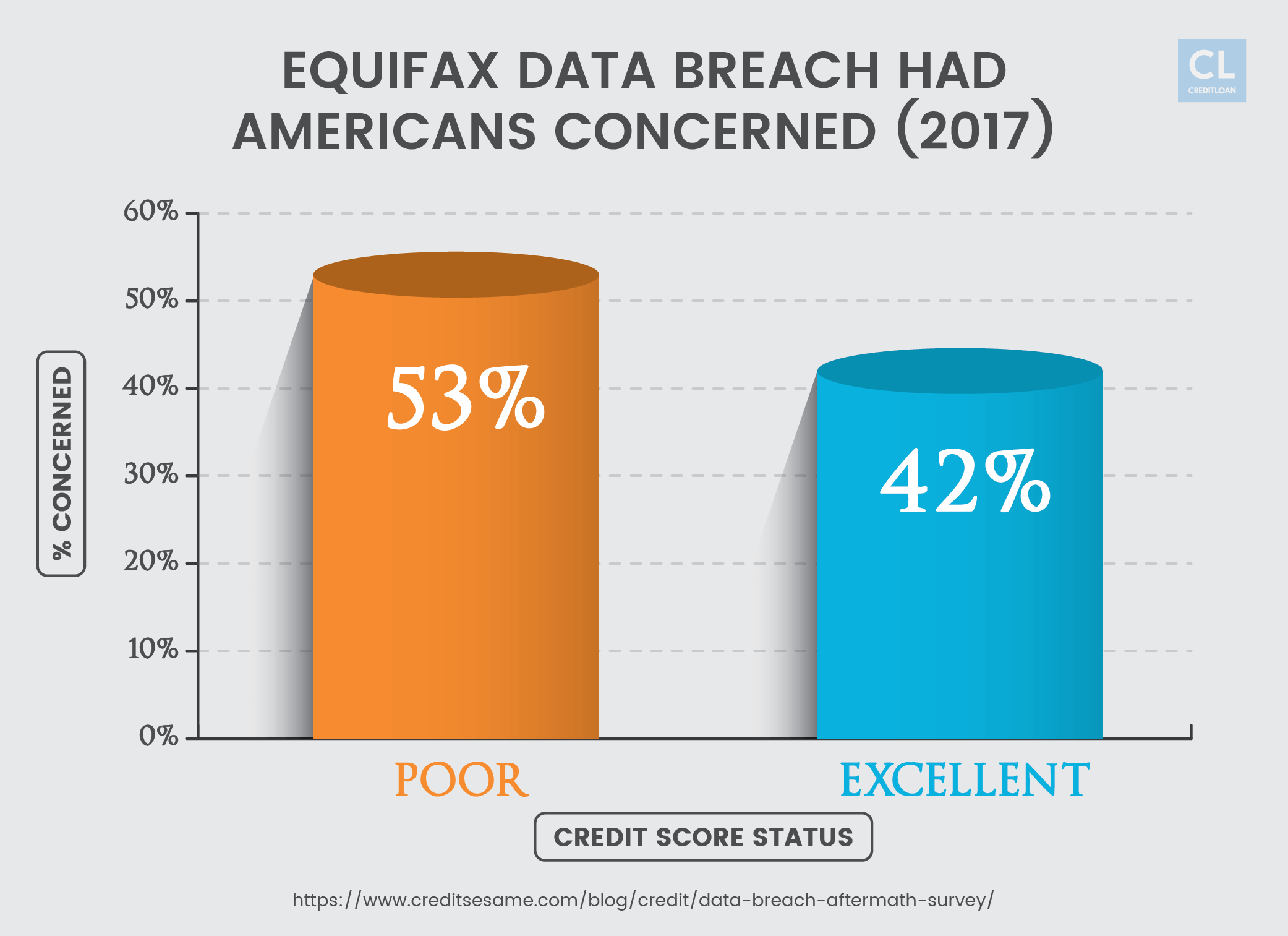 Equifax Data Breach had Americans Concerned