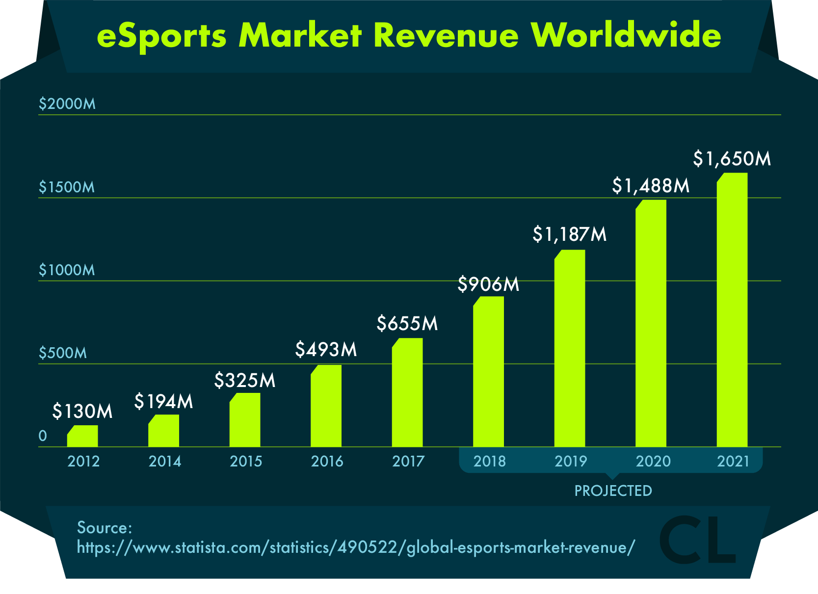 eSports Market Revenue Worldwide with Projections 2012 - 2021