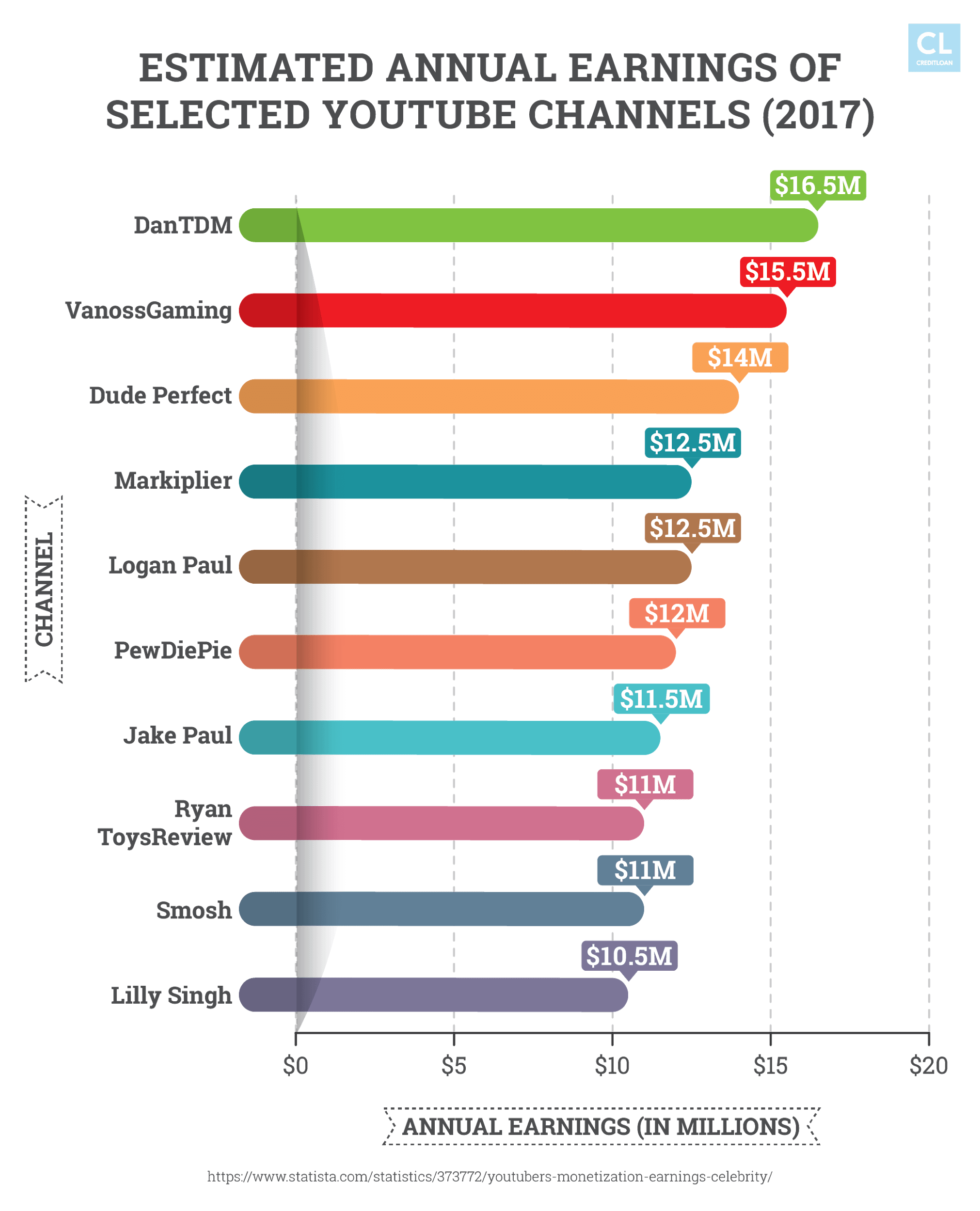 Estimated Annual Earnings of Selected YouTube Channels (2017)