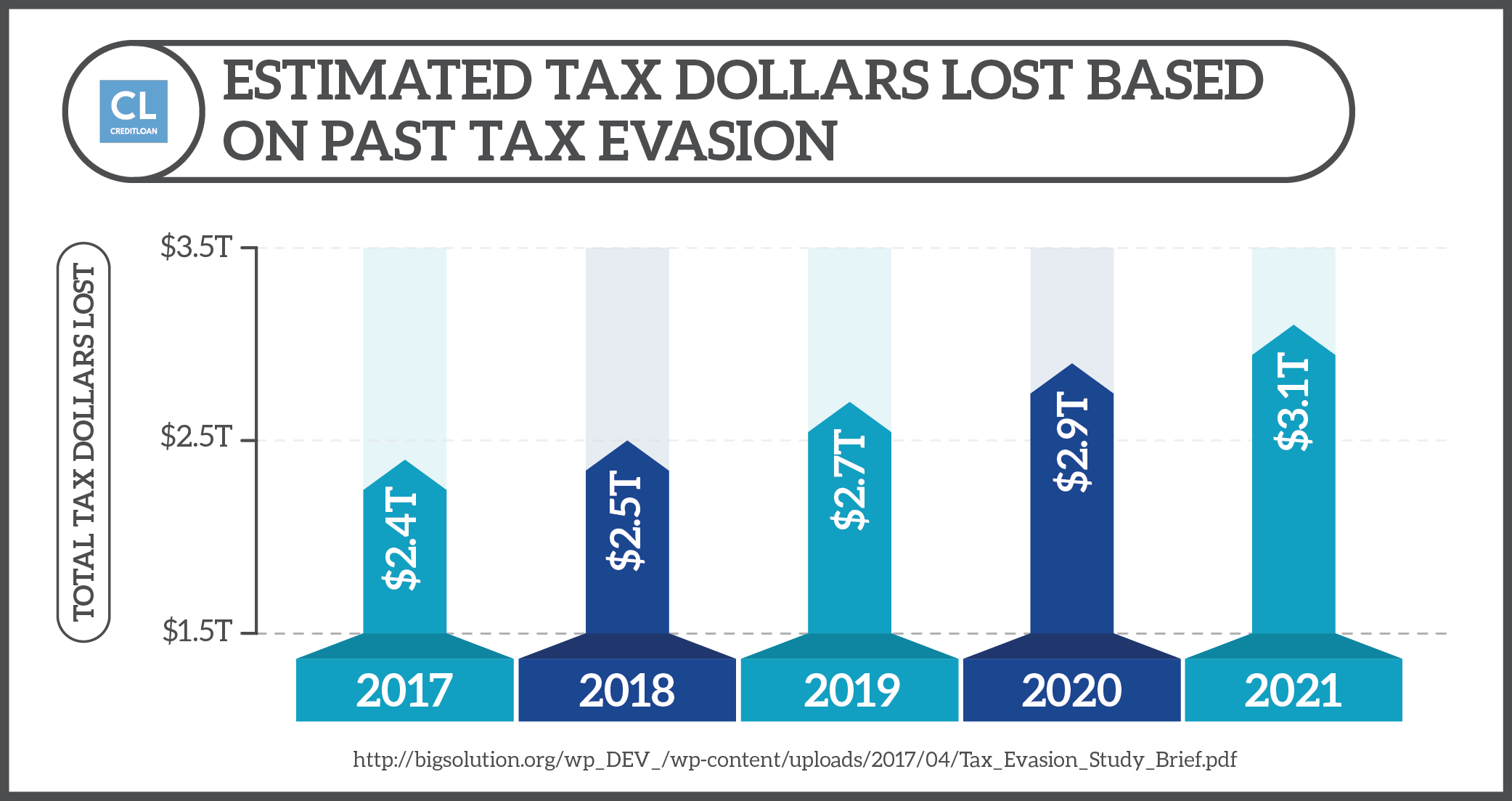 Estimated Tax Dollars Lost Based on Past Tax Evasion 2017-2021