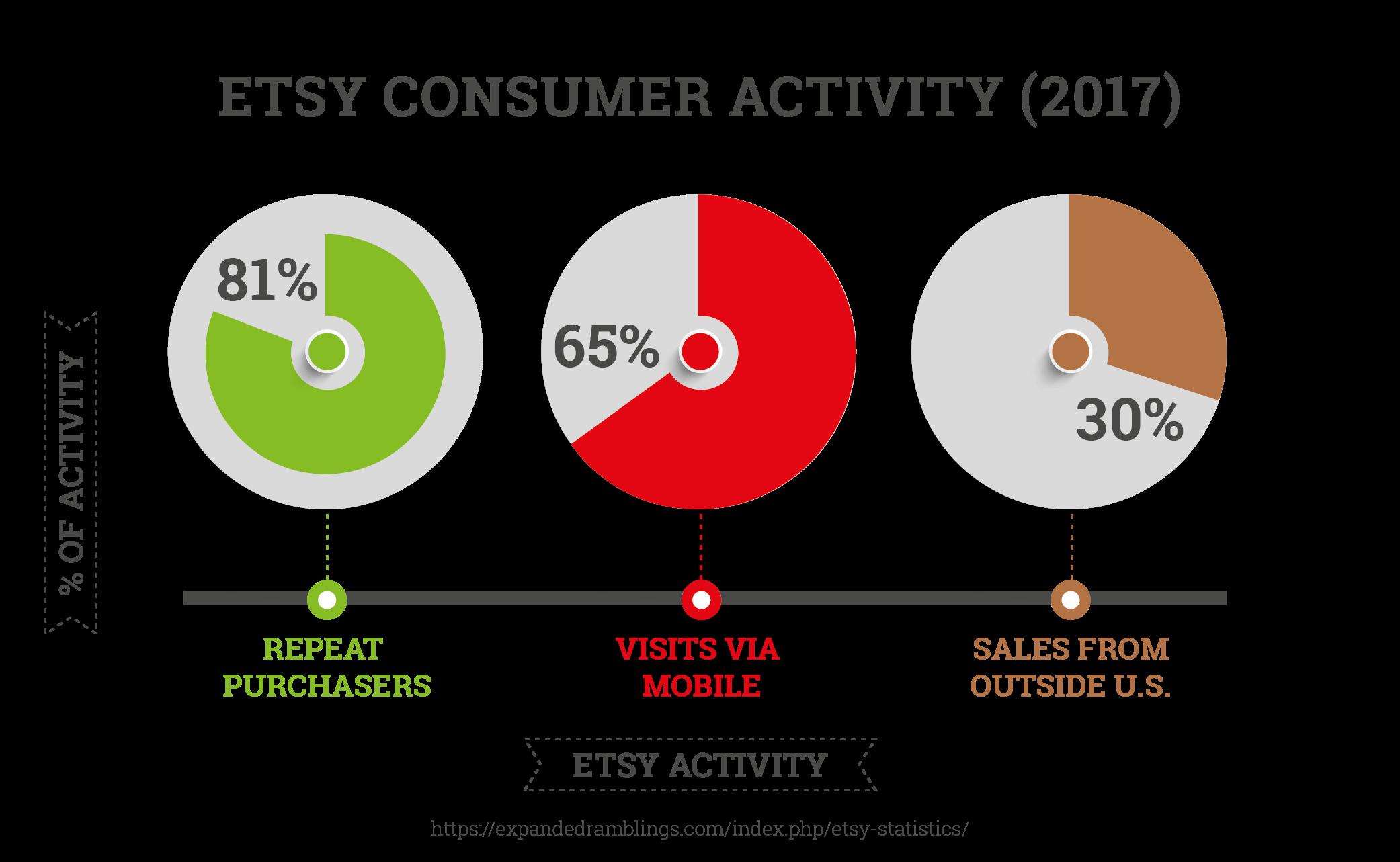 Etsy Consumer Activity (2017)