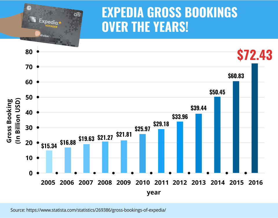 Expedia Gross Bookings Over the Years!