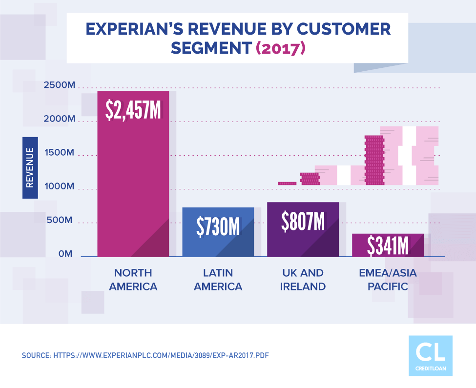 Experian's Revenue By Customer Region (2017)