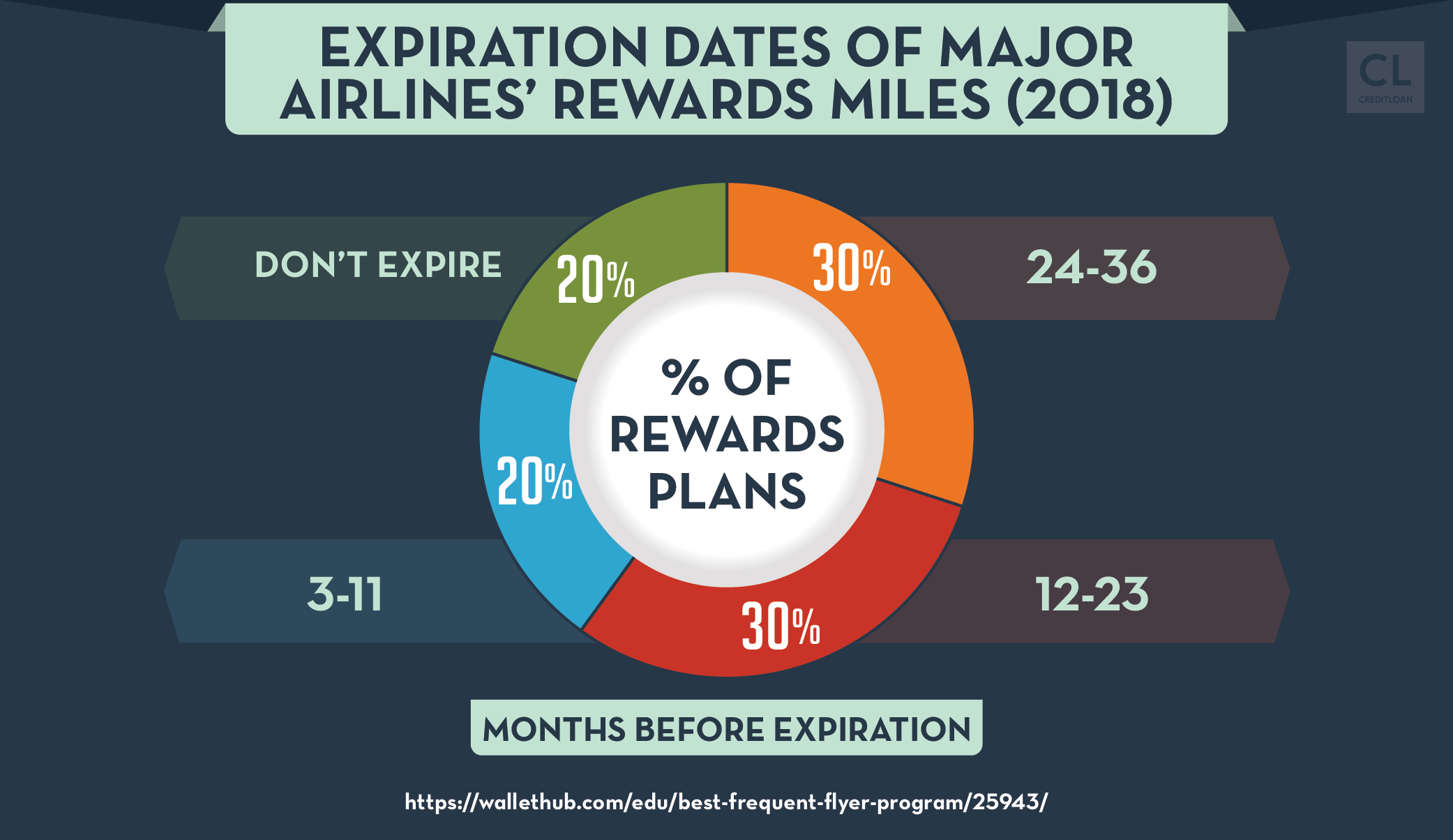 Expiration Dates of Major Airlines' Rewards Miles