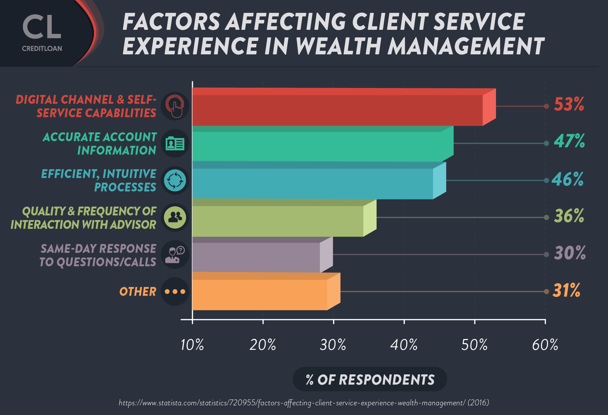 Factors affecting client service experience in wealth management
