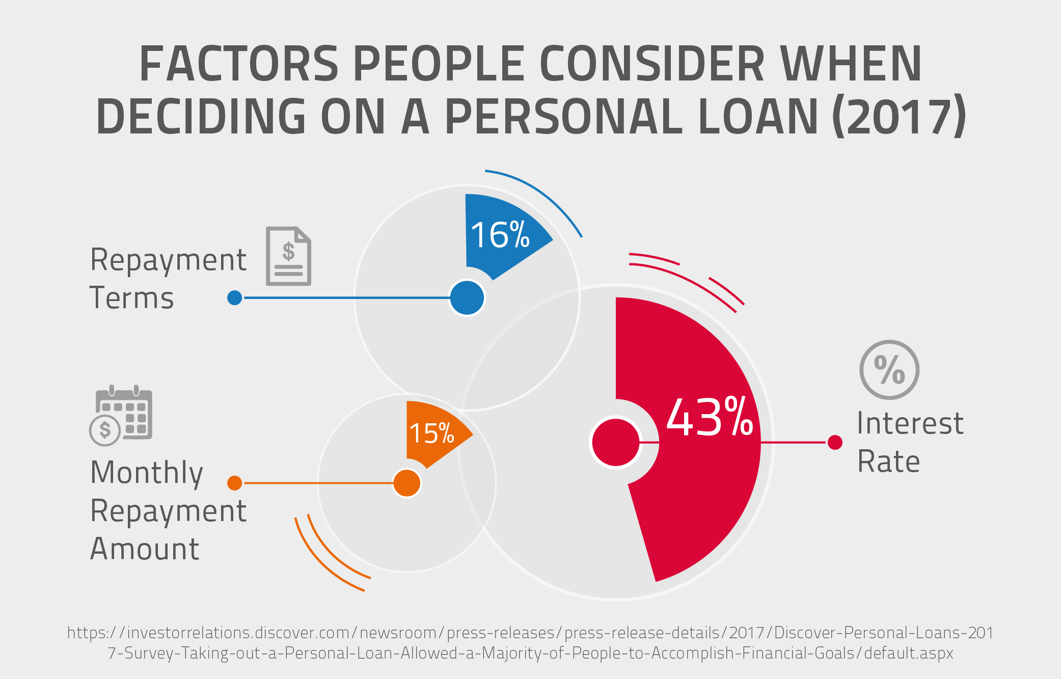 Factors People Consider When Deciding On a Personal Loan (2017)