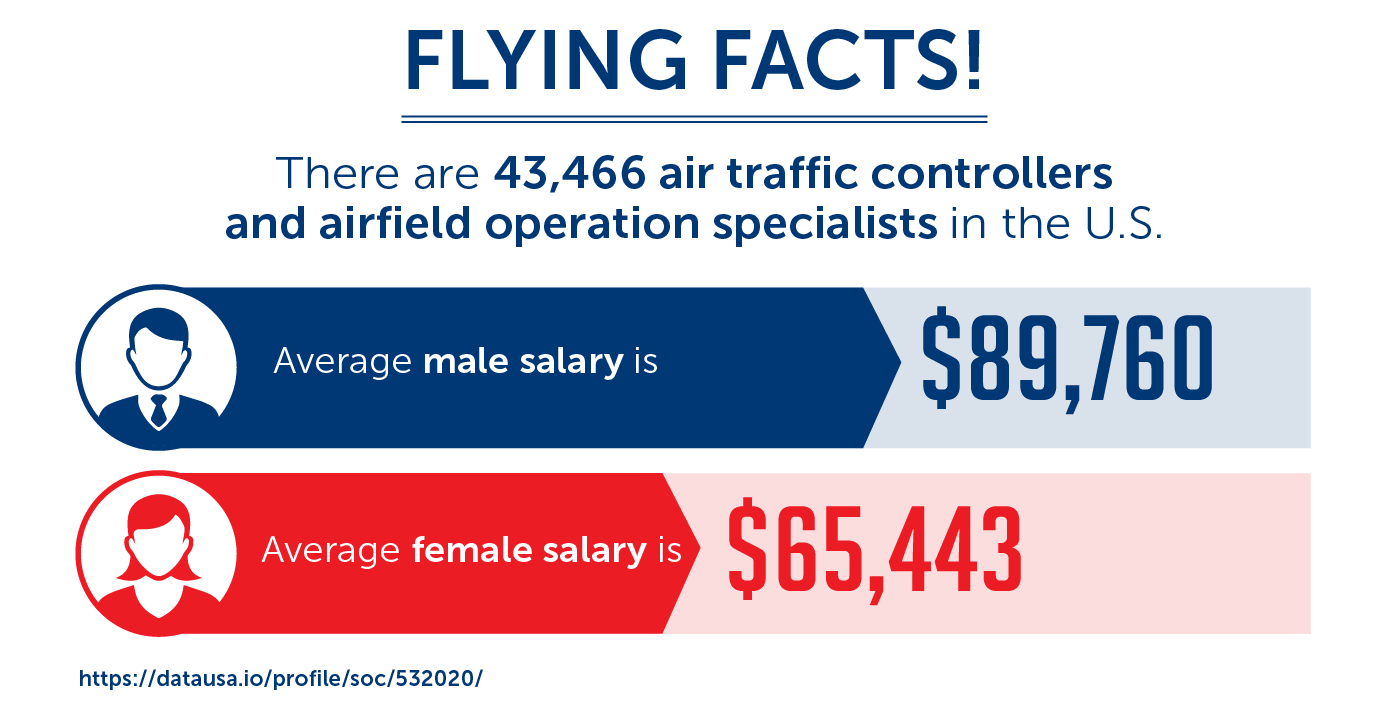 facts air traffic controllers and airfield operation specialists