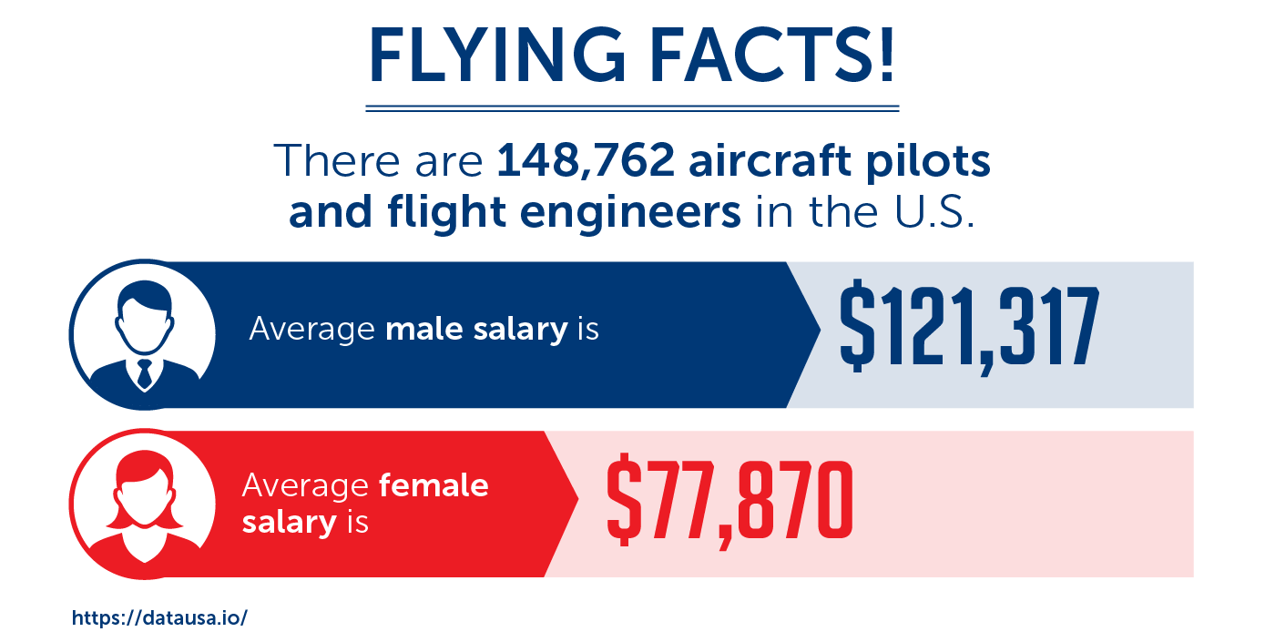 facts aircraft pilots and flight engineers