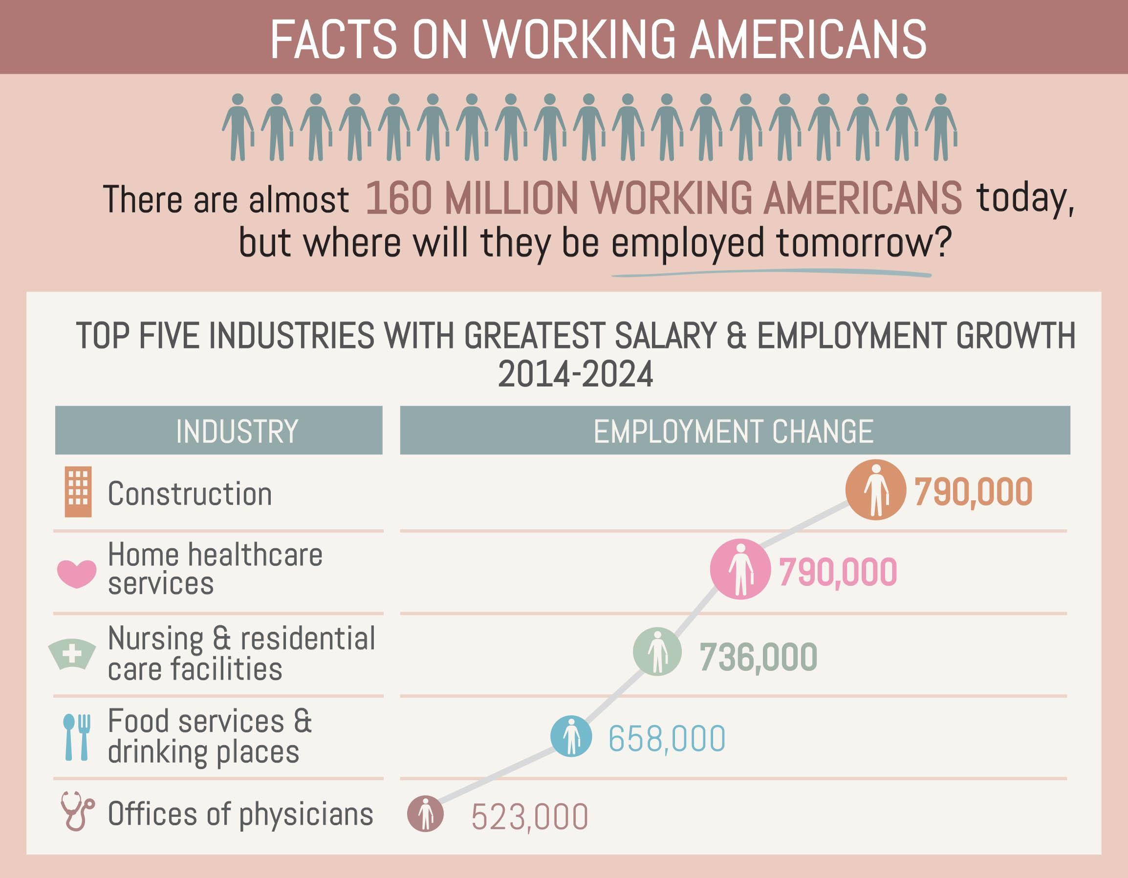 Facts on working americans