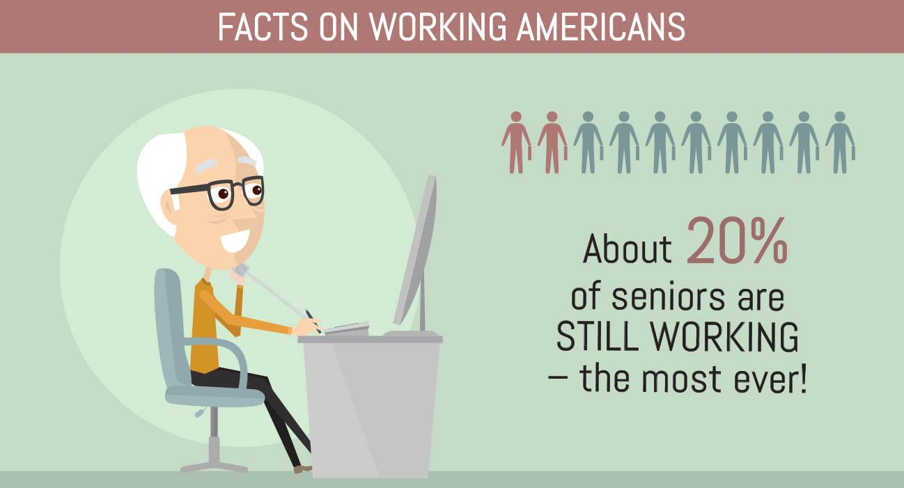 Facts on working americans about 20% are seniors