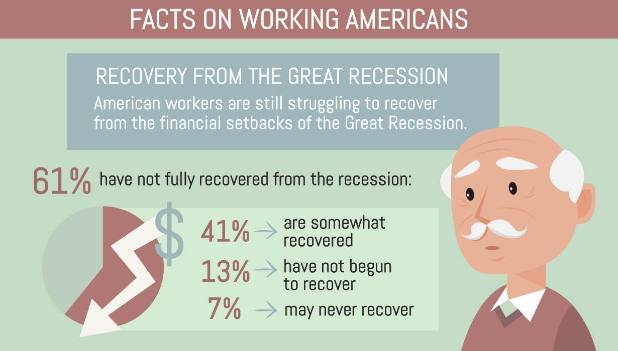 Facts on working americans recovering from the great recession