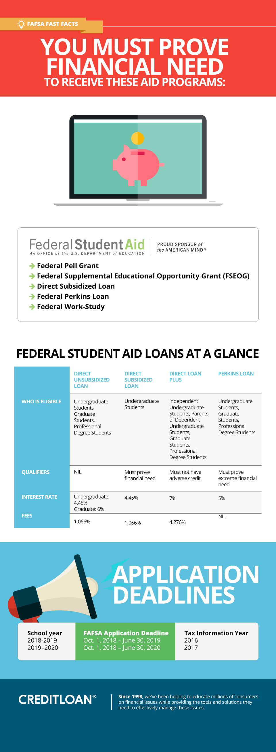 You must prove financial need to qualify for FAFSA