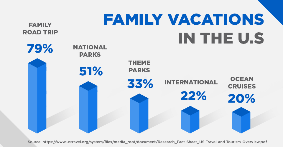 family vacations in the U.S.