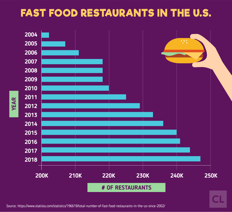 Fast Food Restaurants in the U.S. from 2004-2018