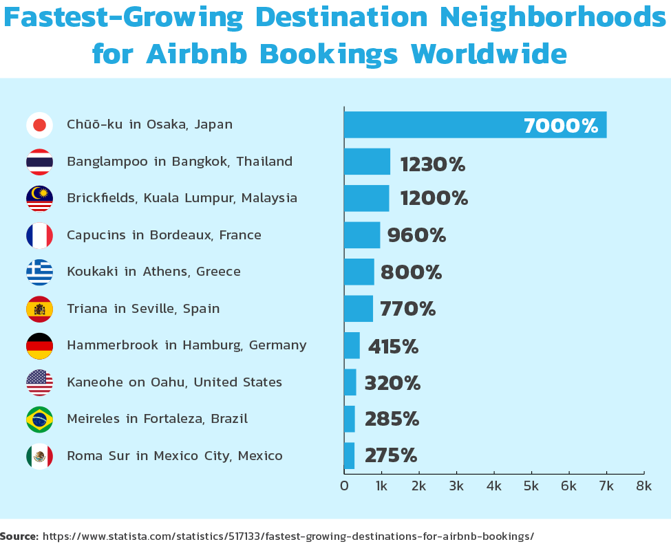 Fastest-growing destination neighborhoods for Airbnb booking worldwide