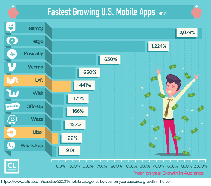 Fastest Growing U.S. Mobile Apps
