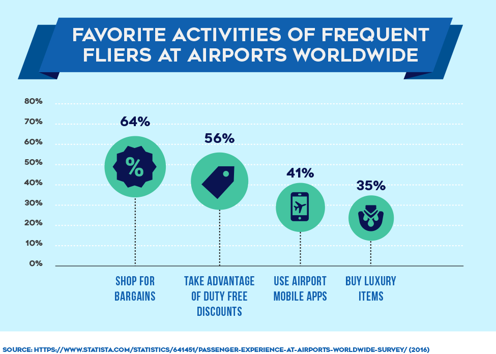 Favorite Activities of Frequent Fliers At Airports Worldwide