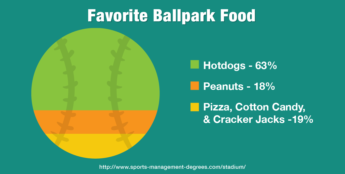 Favorite ballpark food