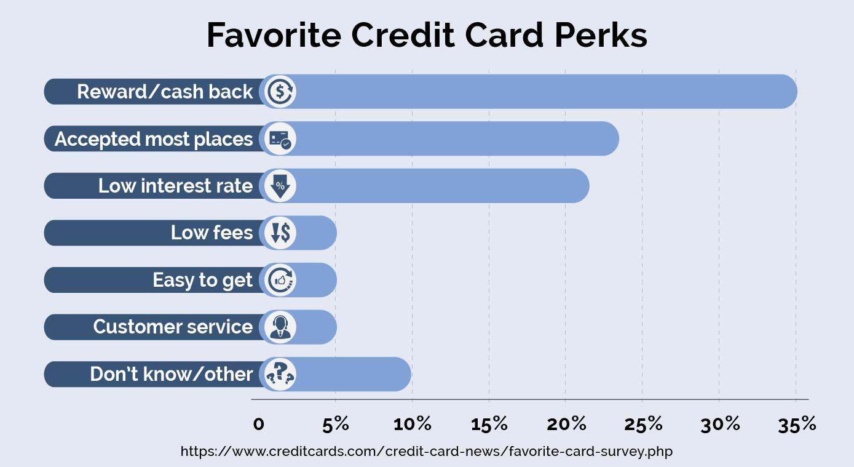 Favorite credit card perks