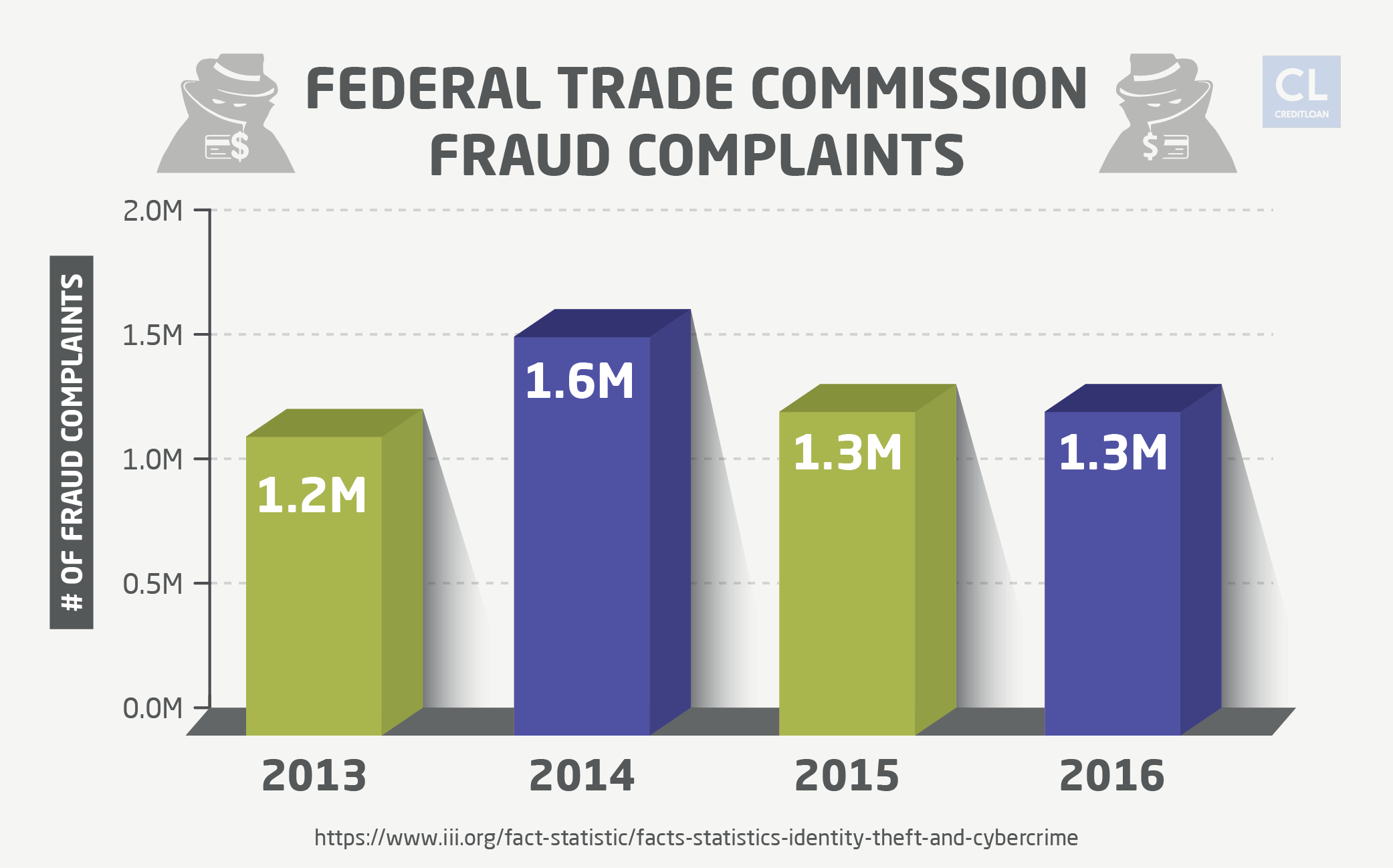 Federal Trade Commission Fraud Complaints from 2013-2016