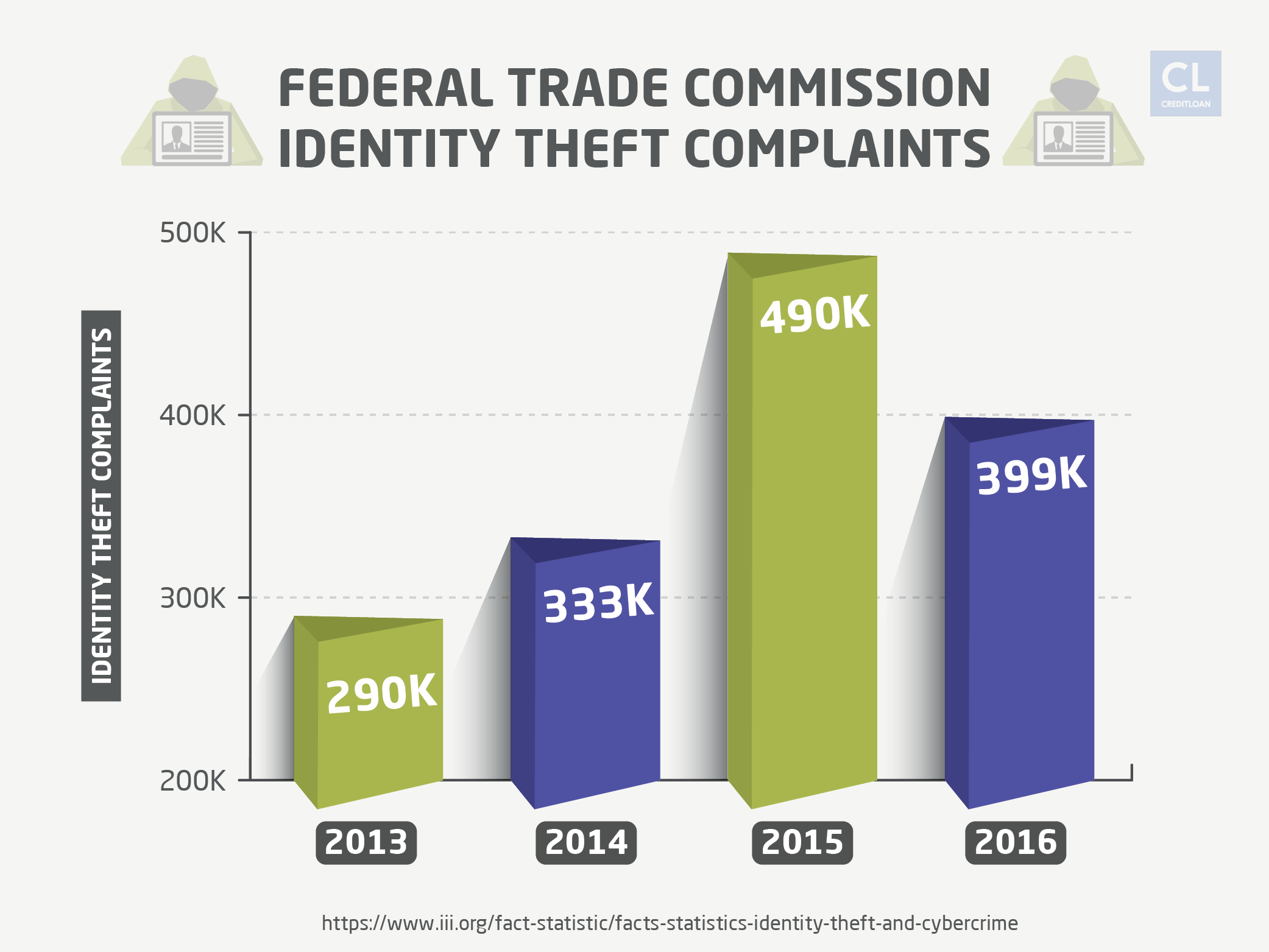 Federal Trade Commission Identity Theft Complaints from 2013-2016
