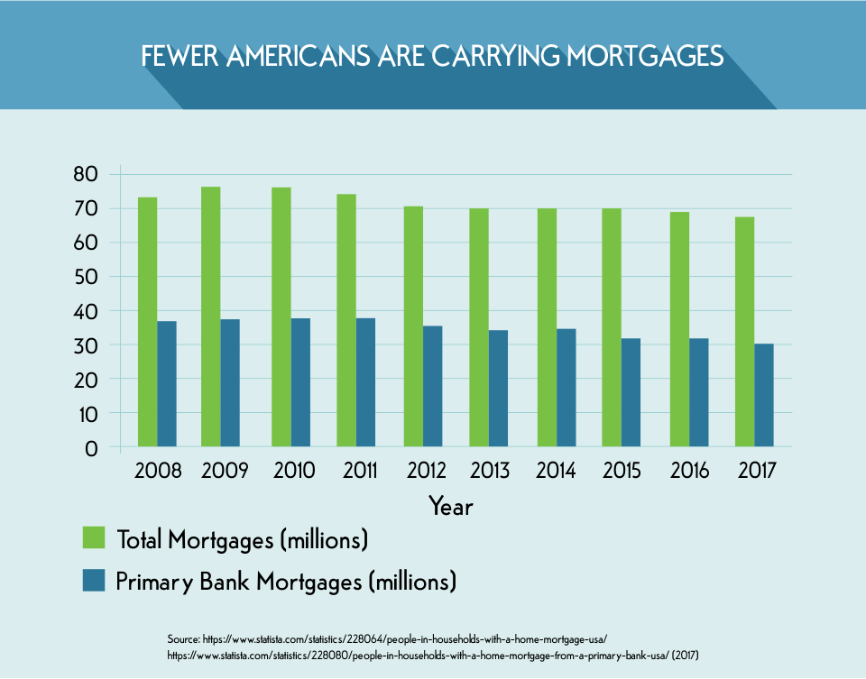 Fewer Americans Are Carrying Mortgages