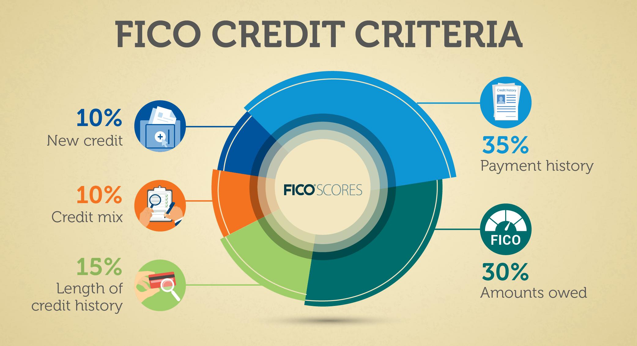 FICO Credit Critera