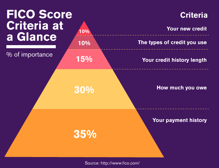 FICO Score Criteria at a Glance