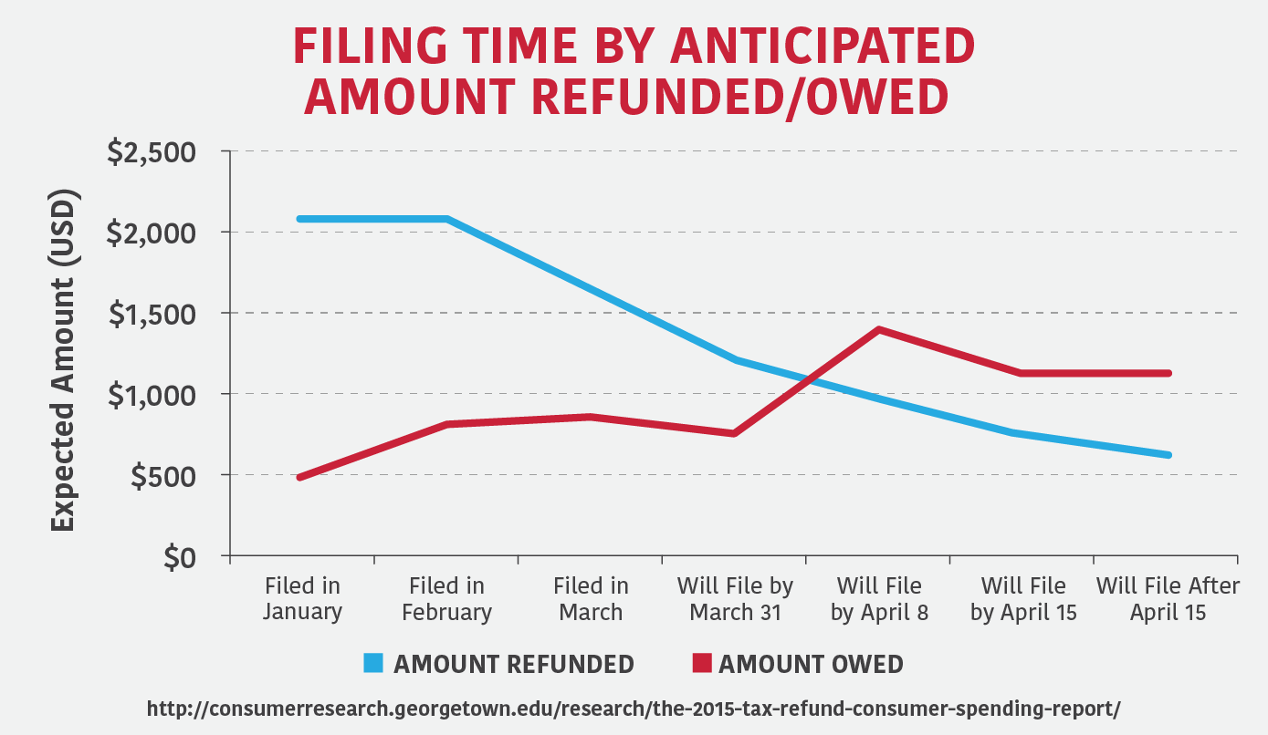 Filing time by anticipated amount refunded or owed