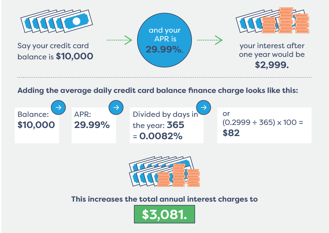 Business Loans And Credit Cards Gallery - Card Design And Card Template