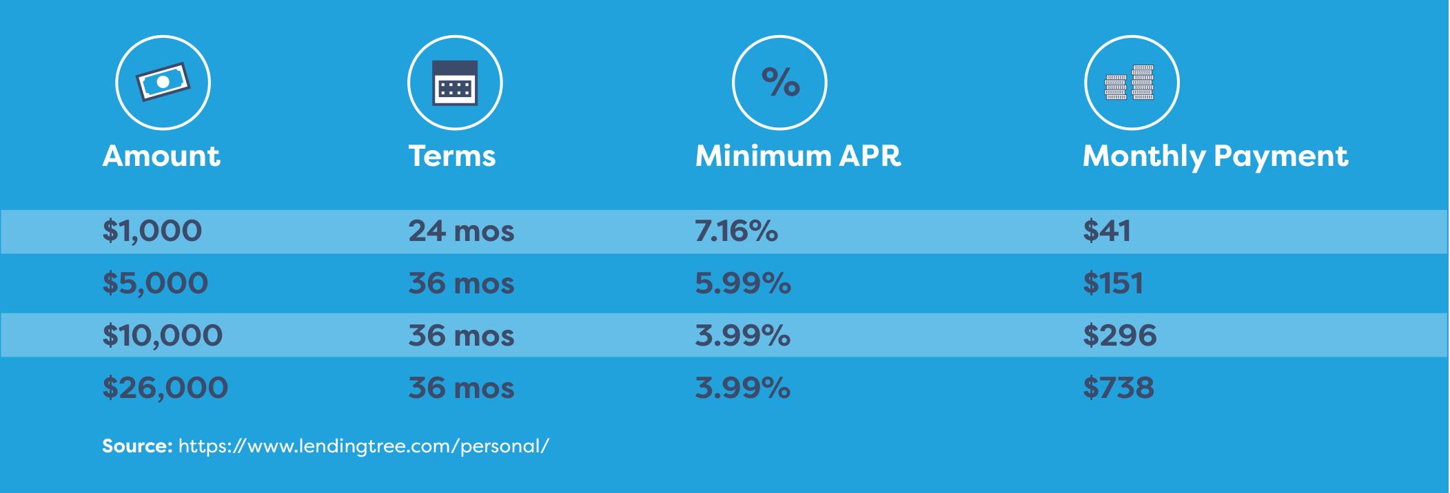 personal loan APRs