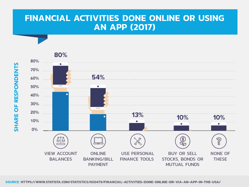 Financial Activities Done Online Or Using An App (2017)