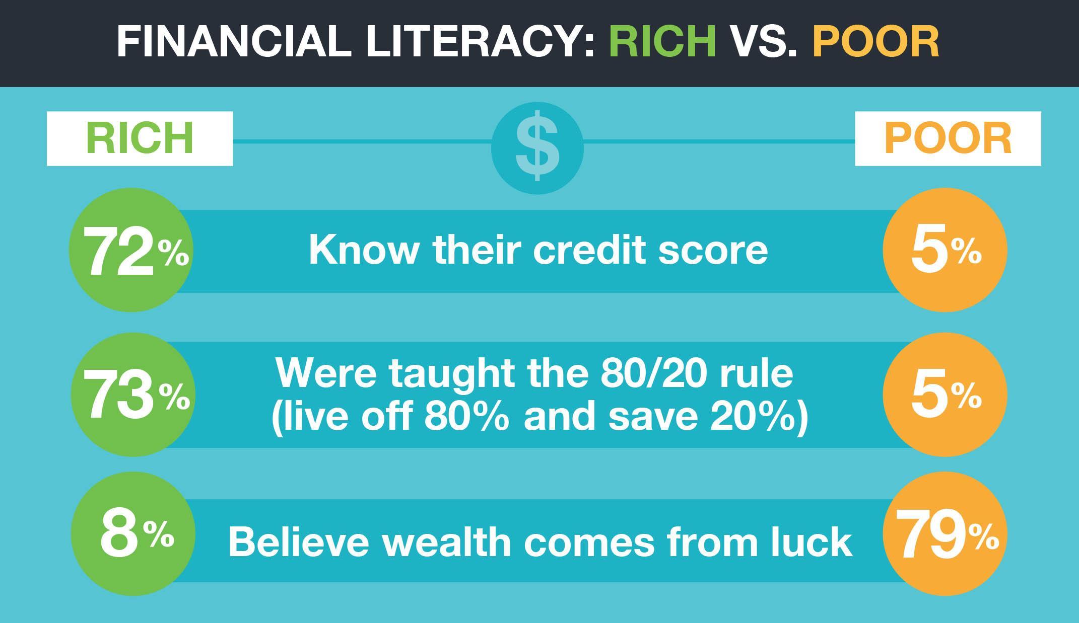 Financial literacy in poor vs rich people